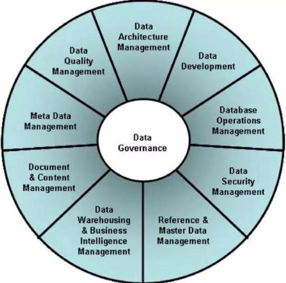 应急安全大数据治理体系方案