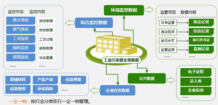 化工园区环境检测平台建设方案