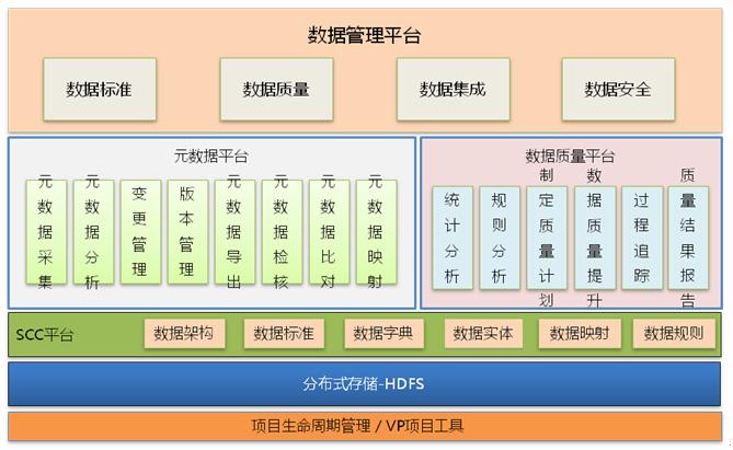 数据资产管理平台整体解决方案