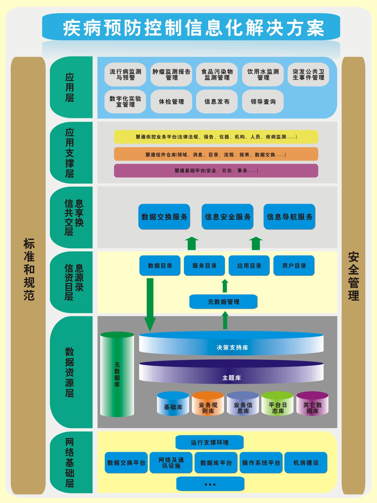 智慧医疗市县区域卫生信息平台建设方案.docx
