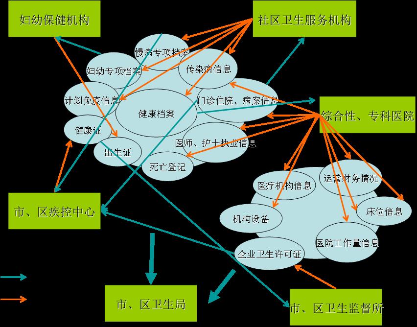 智慧医疗市县区域卫生平台建设方案.doc