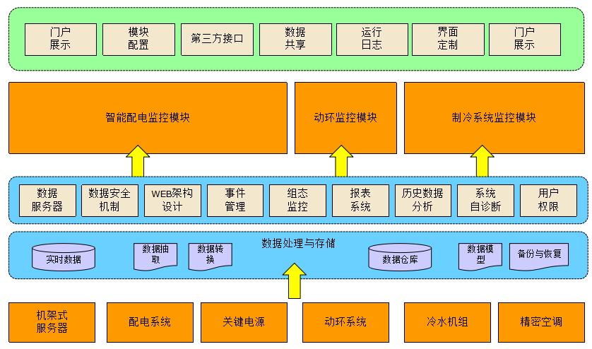 智慧机房:数据中心整体建设方案.pptx