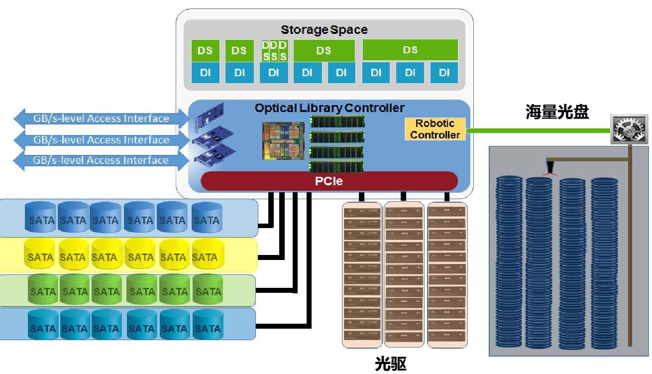 绿色数据中心先进适用技术产品目录(2019 年版).pdf