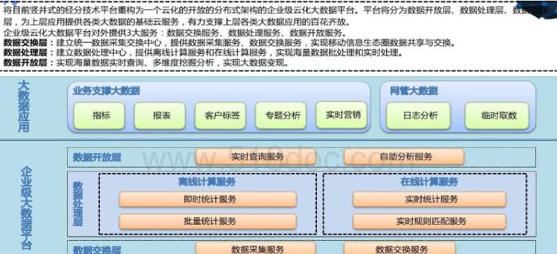 集团企业大数据平台规划建设方案.docx