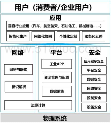 工业互联网标准体系(2.0)|免费下载.pdf
