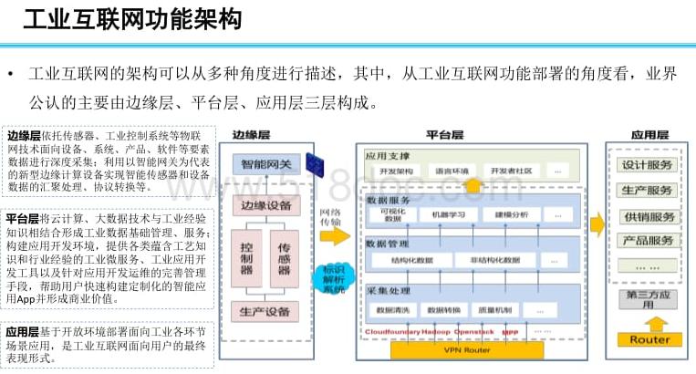 工业互联网标准体系框架|免费下载.pdf