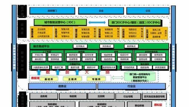 """东莞市""""数字政府""""建设项目(2019-2021年) 免费下载.docx"""