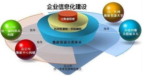 企业信息化建设项目可行性研究报告V2.5.docx