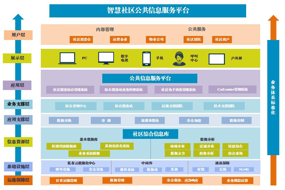 智慧社区公共信息服务平台方案.docx