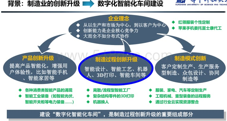 智能化车间规划与建设方案.pdf