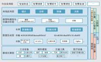 数字孪生应用白皮书2020|免费下载.pdf