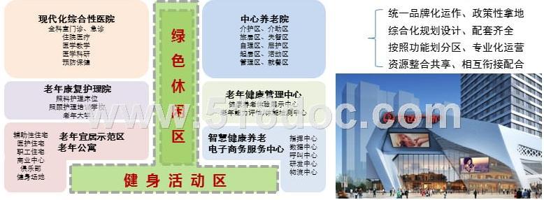 城企合作普惠养老-医养结合服务项目建设运营思路.ppt
