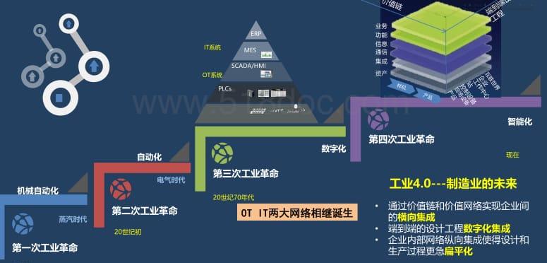 基于5G和软件定义的工业控制技术.pdf