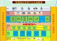 智慧园区科技园区智能化系统设计方案.pptx