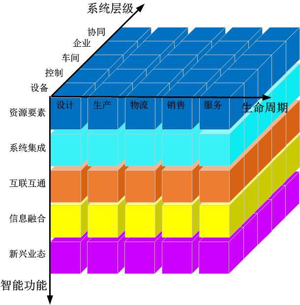 国家智能制造标准体系建设指南.docx