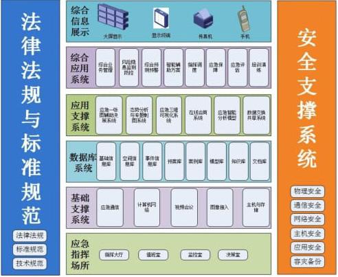 应急指挥中心平台建设方案.pdf