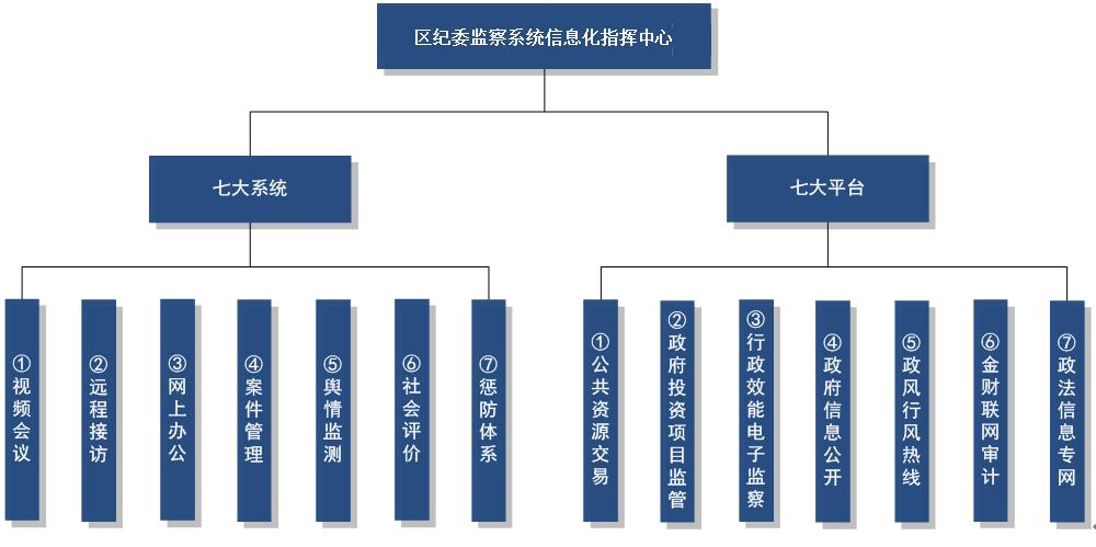 纪委信息化系统解决方案V3.0.doc