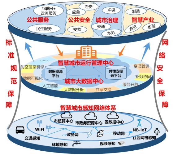 新型智慧城市建设总体方案.docx