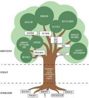 中国金融科技生态白皮书2020 免费下载.pdf