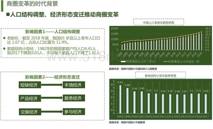 数字经济时代的城市商业重构与治理研究报告