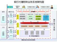智慧财政局顶层规划设计方案.pdf