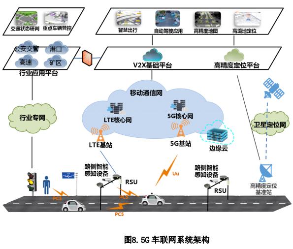 5G车联网需求与技术白皮书.pdf