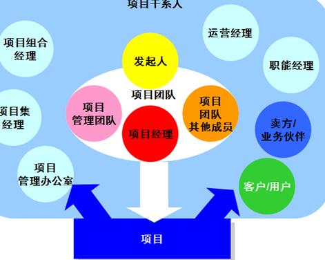 项目需求分析调研基础模版.doc