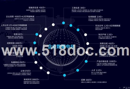 招商局精准招商大数据平台方案.docx
