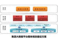 集团大数据平台整体规划建设方案V2.6.docx