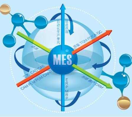 MES-系统规划建议方案.docx